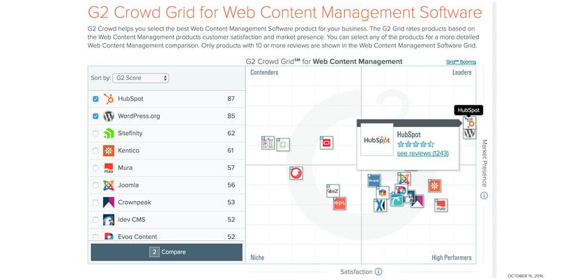 Content-management-system---G2-Crowd-Grid