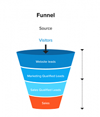 Conversion Funnel Graphic Design updated