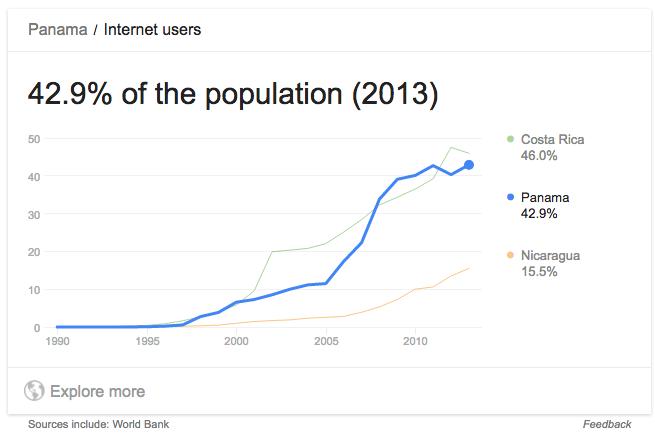 Internet usage Panama