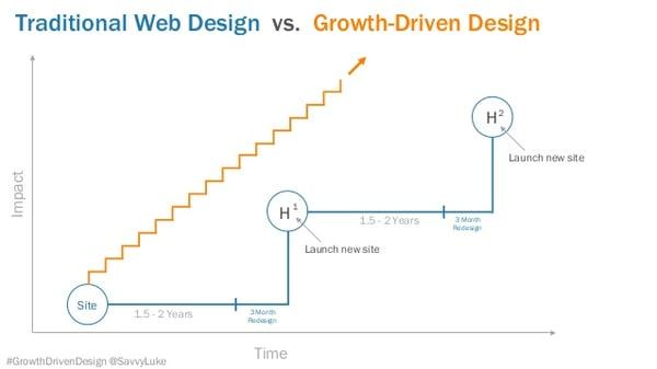 growth-driven-design-gdd-webinar-by-inboundlabs-hubspot-25-638