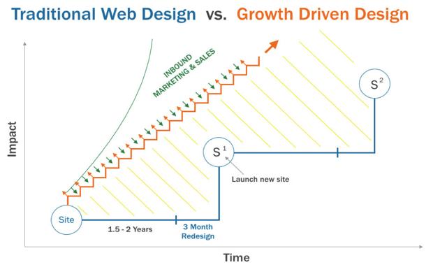 traditional-web-design-vs-growth-driven-design